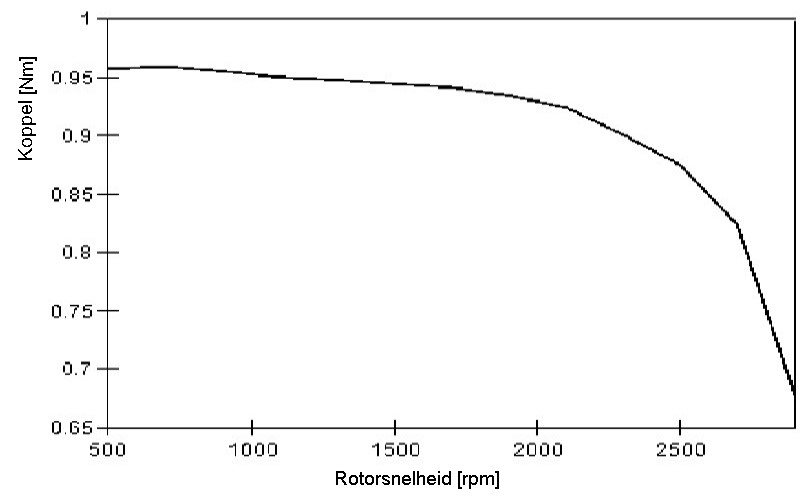 How to read the characteristics of a DC motor? | Rotero